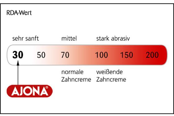 Ajona für optimale Zahnreinigung